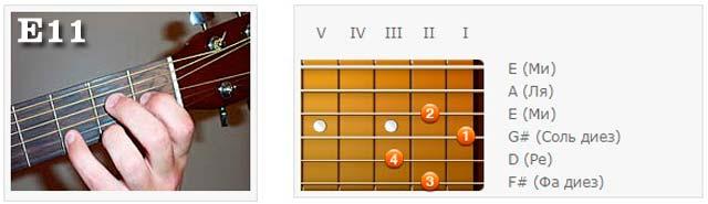 Аккорды (E) - Аппликатуры гитарных аккордов. Ундецимаккорды (Ми)