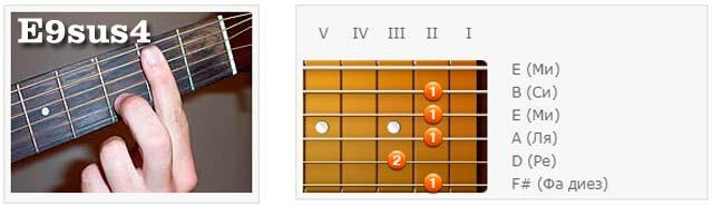 Аккорды (E) - Аппликатуры гитарных аккордов. Нонаккорды (Ми)