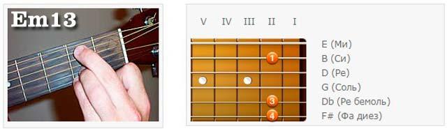 Аккорды (E) - Аппликатуры гитарных аккордов. Терцдецимаккорды (Ми)