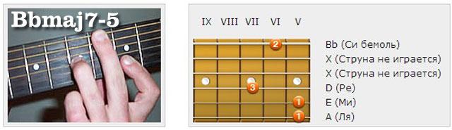 Аккорды (Hb/Bb) - Аппликатуры гитарных аккордов. Септаккорды
