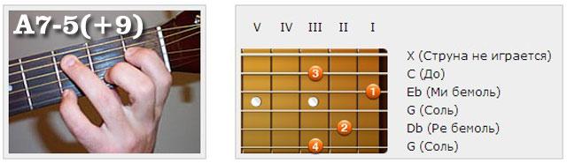 Аккорды (A) - Аппликатуры гитарных аккордов. Нонаккорды