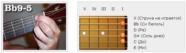 Аккорды (Hb/Bb) - Аппликатуры гитарных аккордов. Нонаккорды