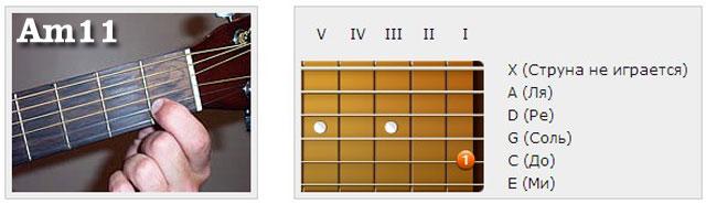 Аккорды (A) - Аппликатуры гитарных аккордов. Ундецимаккорды
