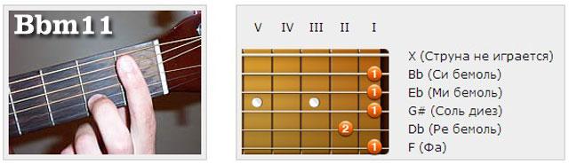 Аккорды (Hb/Bb) - Аппликатуры гитарных аккордов. Ундецимаккорды