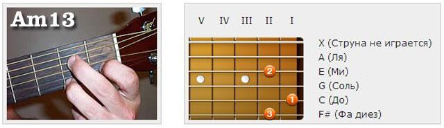Аккорды (A) - Аппликатуры гитарных аккордов. Терцдецимаккорды