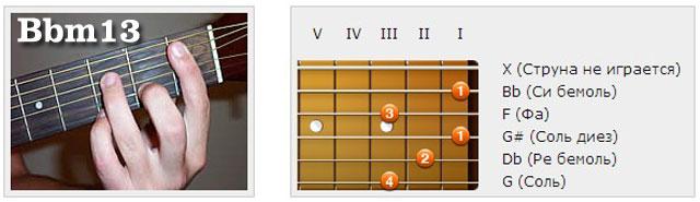 Аккорды (Hb/Bb) - Аппликатуры гитарных аккордов. Терцдецимаккорды