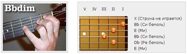 Аккорды (Hb/Bb) - Аппликатуры гитарных аккордов. Трезвучия