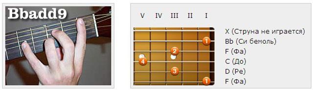 Аккорды (Hb/Bb) - Аппликатуры гитарных аккордов. Прочие аккорды