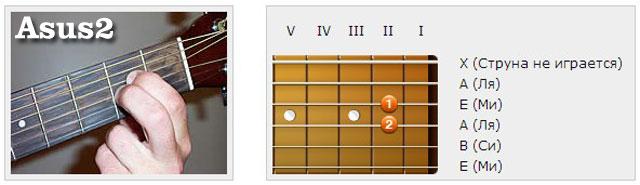 Аккорды (A) - Аппликатуры гитарных аккордов. Трезвучия