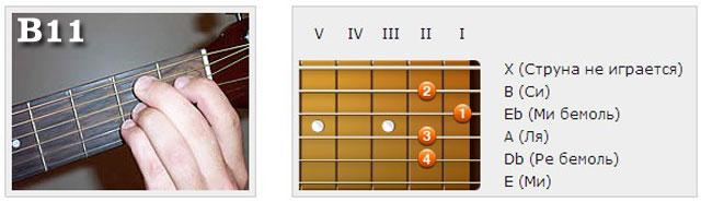 Аккорды (B) - Аппликатуры гитарных аккордов. Ундецимаккорды
