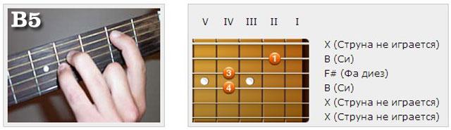 Аккорды (B) - Аппликатуры гитарных аккордов. Прочие аккорды