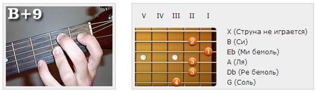 Аккорды (B) - Аппликатуры гитарных аккордов. Нонаккорды