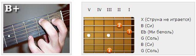Аккорды (B) - Аппликатуры гитарных аккордов. Трезвучия
