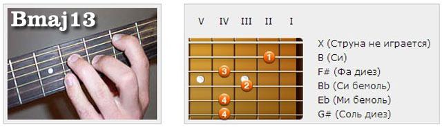 Аккорды (B) - Аппликатуры гитарных аккордов. Терцдецимаккорды