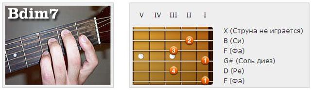 Аккорды (B) - Аппликатуры гитарных аккордов. Септаккорды