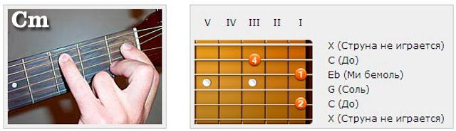Аккорды (C) - Аппликатуры гитарных аккордов. Трезвучия