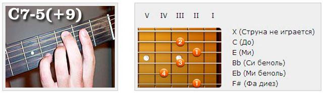Аккорды (C) - Аппликатуры гитарных аккордов. Нонаккорды