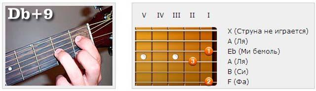 Аккорды (Db) - Аппликатуры гитарных аккордов. Нонаккорды (Ре бемоль)