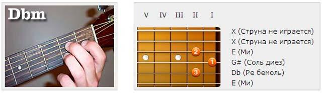 Аккорды (Db) - Аппликатуры гитарных аккордов. Трезвучия (Ре бемоль)