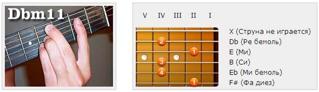 Аккорды (Db) - Аппликатуры гитарных аккордов. Ундецимаккорды (Ре бемоль)