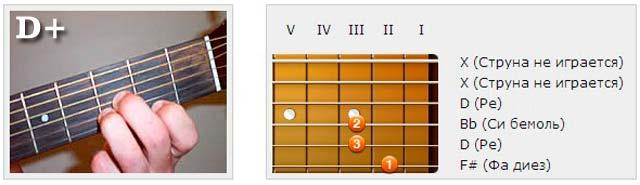 Аккорды (D) - Аппликатуры гитарных аккордов. Трезвучия (Ре)