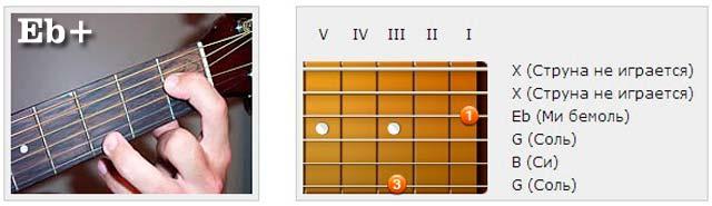 Аккорды (Eb) - Аппликатуры гитарных аккордов. Трезвучия (Ми бемоль)