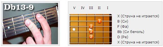 Аккорды (Db) - Аппликатуры гитарных аккордов. Терцдецимаккорды (Ре бемоль)
