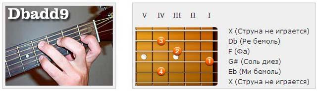 Аккорды (Db) - Аппликатуры гитарных аккордов. Прочие аккорды (Ре бемоль)