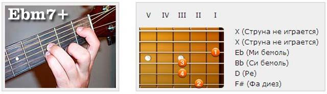 Аккорды (Eb) - Аппликатуры гитарных аккордов. Септаккорды (Ми бемоль)