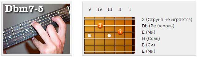 Аккорды (Db) - Аппликатуры гитарных аккордов. Септаккорды (Ре бемоль)