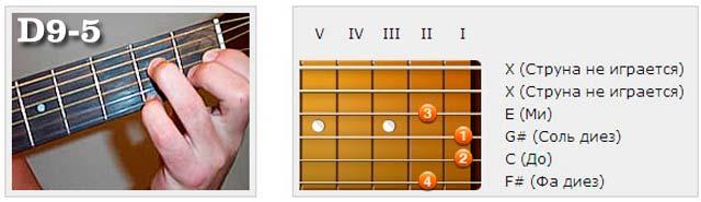 Аккорды (D) - Аппликатуры гитарных аккордов. Нонаккорды (Ре)