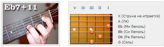 Аккорды (Eb) - Аппликатуры гитарных аккордов. Прочие аккорды (Ми бемоль)
