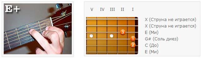 Аккорды (E) - Аппликатуры гитарных аккордов. Трезвучия (Ми)