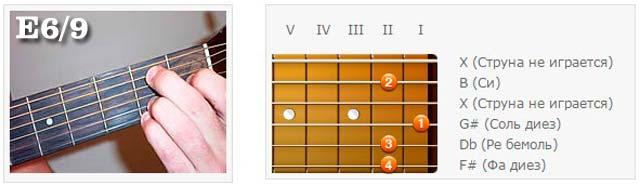 Аккорды (E) - Аппликатуры гитарных аккордов. Прочие аккорды (Ми)