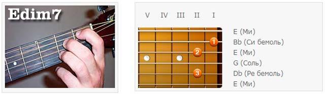 Аккорды (E) - Аппликатуры гитарных аккордов. Септаккорды (Ми)
